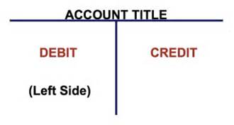Chart of Accounts Learning T Accounts