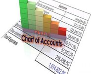 Chart of Accounts Nominal Codes