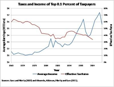 Income and Taxes of the Rich